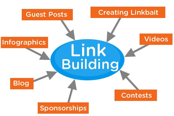 New Perspective on Link Building Strategy