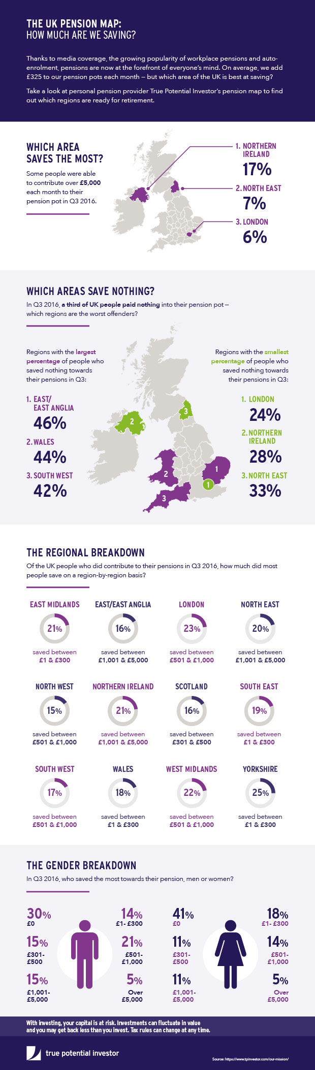 Retirement: How Well Is The UK Population Preparing?
